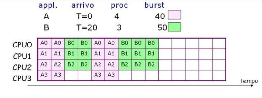 Coscheduling e q=20.