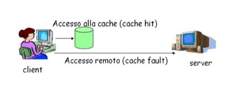 La gestione di una cache per un file system distribuito e' molto simile ad una Memoria virtuale di rete.