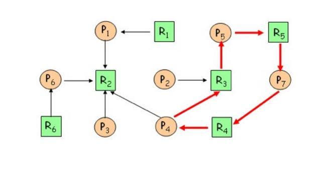 P4 → R3 →P5 → R5 → P7 → R4 →P4 sono in deadlock.