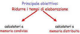 Calcolatori a memoria condivisa / distribuita