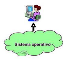 Sistema operativo (utente)