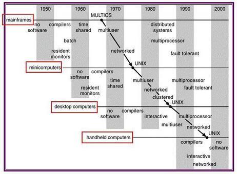 Migrazione temporale di concetti e caratteristiche dei SO