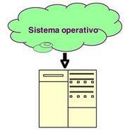 Sistema operativo (hardware)