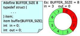 Codice ed esempio grafico