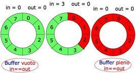 Schema grafico della soluzione