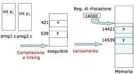 Schema dell'esempio 2