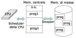 Interazione tra CPU e memorie