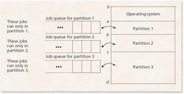 Job queue e partizioni fisse