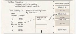 Schema esplicativo (riallocazione best-fit)