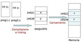 Schema dell'esempio 1