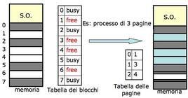 Schema esplicativo (tabella dei blocchi)