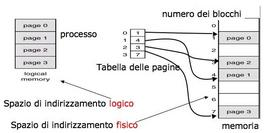 Schema esplicativo (tabella delle pagine)