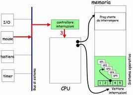 Schema esplicativo (gestione delle interruzioni)