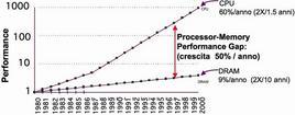 Grafico relativo al rallentamento della CPU