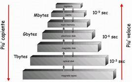 Grafico a piramide delle gerarchie