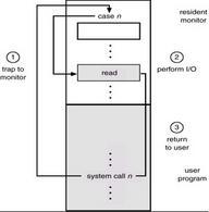 Utilizzo di una System call per effettuare una operazione di I/O