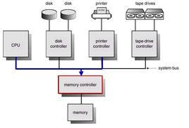 Schema di un sistema di calcolo