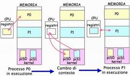Schema esplicativo (context switch)