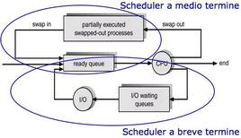 Schema relativo all'interazione tra due scheduler