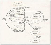 Schema esplicativo (Linux)