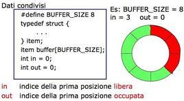 Codice e schema dell'esempio