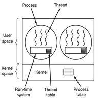 Schema del modello ULT