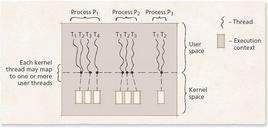 Gestione dei thread (modello ibrido)