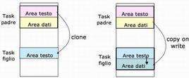 Schema esplicativo (clone/copy)