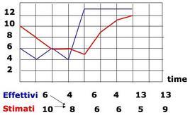 Schema dell'esempio