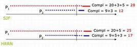 Comparazione dei diagrammi HRRn e SJF