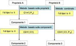 Organizzazione dei metodi in vivo di valutazione della composizione corporea. (Modificata tratta da: Heymsfield et al 1996)