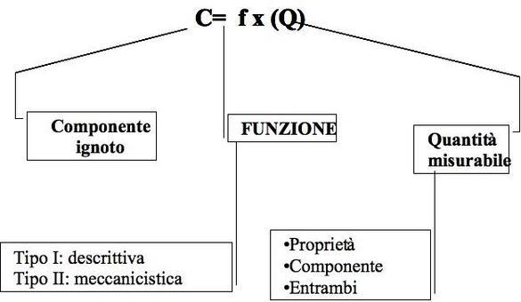La formula base può essere di tipo descrittivo o meccanicistico a seconda della tipologia di funzione che mette in relazione il componente ignoto con la quantità misurabile