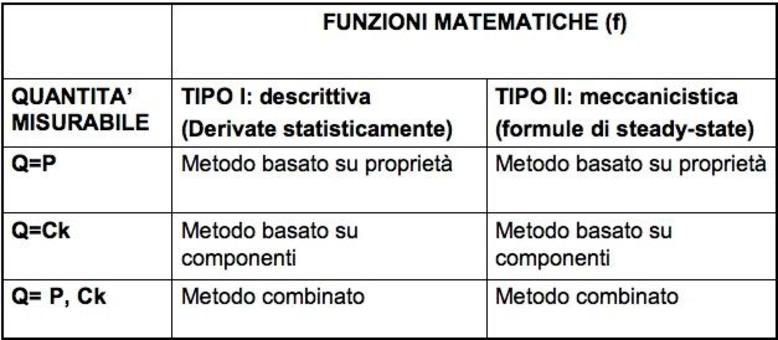 Le sei categorie di metodiche di determinazione della composizione corporea in vivo. Immagine modificata da Techniques used in the measurement of body composition: an overview with emphasis on bioelectrical impedance analysis. Heymsfield SB, Wang Z, Visser M, Gallagher D, Pierson RN Jr. Am J Clin Nutr. 1996 Sep;64(3 Suppl):478S-484S.