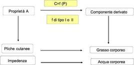 Schema ed esempi di metodi basati sulle proprietà