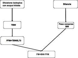 Determinazione delle componenti del modello bicompartimentale