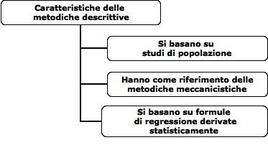 Caratteristiche delle  metodiche descrittive di determinazione della composizione corporea
