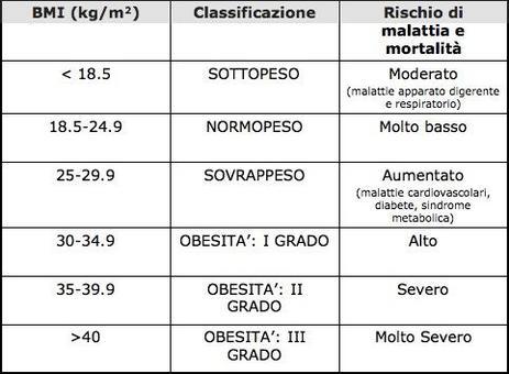 Classificazione del peso corporeo e del grado di obesità negli adulti in accordo con il BMI secondo la World Health Organization (WHO)
