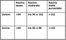 Valori di circonferenza della vita (cm) per la valutazione del rischio metabolico.