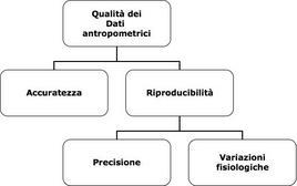 Parametri che determinano la qualità dei dati antropometrici.
