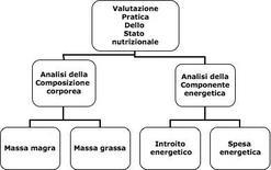 Valutazione pratica dello stato nutrizionale.