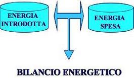 Definizione di bilancio energetico.