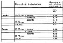 Livelli di attività fisica (LAF) da utilizzare per il calcolo della spesa energetica giornaliera. Tabella scaricabile dal sito della SINU