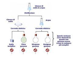 Miscele omogenee, sostanze ed elementi. Fonte: Mark Bishop e ridisegnata da Flavia Nastri