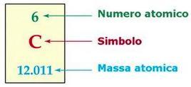 La Tavola Periodica consiste di riquadri per ogni elemento in cui compare il numero atomico, il simbolo e la massa atomica dell'elemento