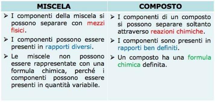 Confronto tra le caratteristiche di una miscela e quelle di un composto