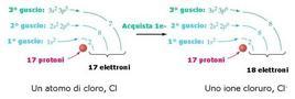 Formazione di un anione