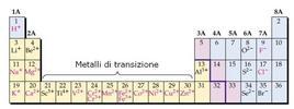 Comuni ioni formati dagli elementi nei primi quattro periodi della Tavola Periodica