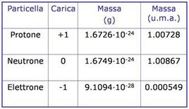 Le particelle subatomiche e la loro massa espressa in grammi ed in u.m.a
