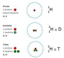 Rappresentazione schematica e notazione degli isotopi dell'idrogeno