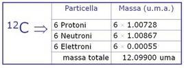 Massa dell'atomo di carbonio-12, calcolata dalla somma delle masse delle particelle che lo costituiscono
